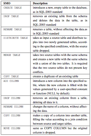 File:Smo table.png